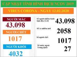 Diễn biến mới của dịch Virus Corona ngày 12.02