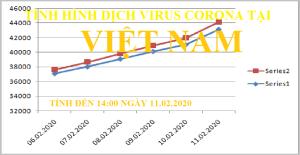 Thông tin mới nhất về dịch NCoV 2019 tại Việt Nam